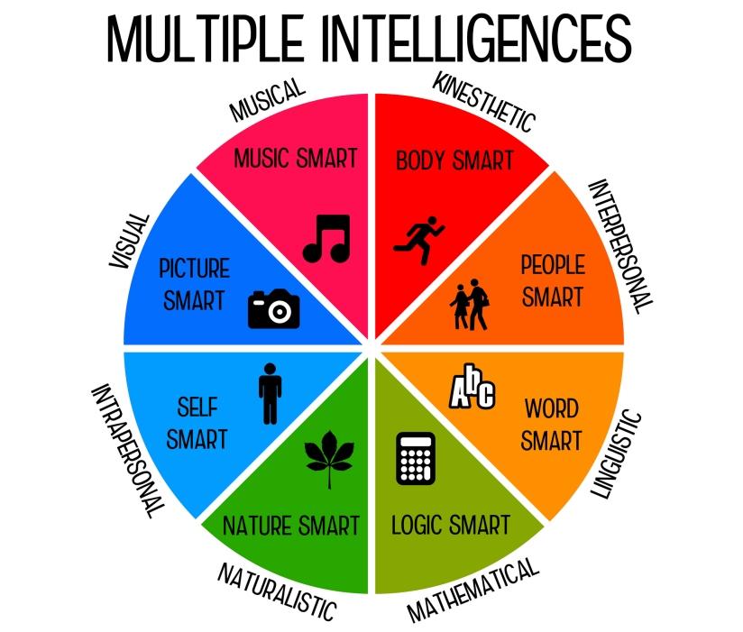 208337-2130x1812-multipleintelligence